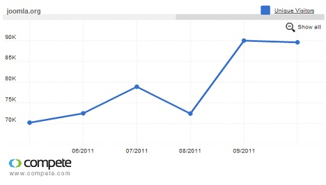 Joomla.org traffic - 6 month chart
