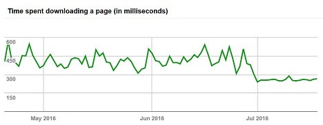 Time spent downloading pages: Before and after InnoDB Switch